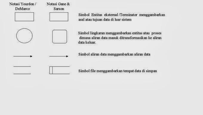 San irsans blog data flow diagram empat simbol yang digunakan ccuart Image collections