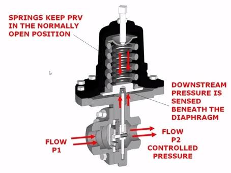 basics of pressure regulator pressure reducing valve prv instrumentation and control. Black Bedroom Furniture Sets. Home Design Ideas