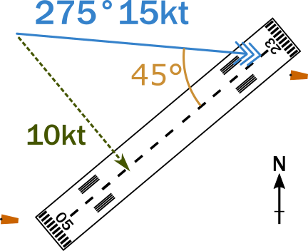 A diagram of the wind and runway given in the example