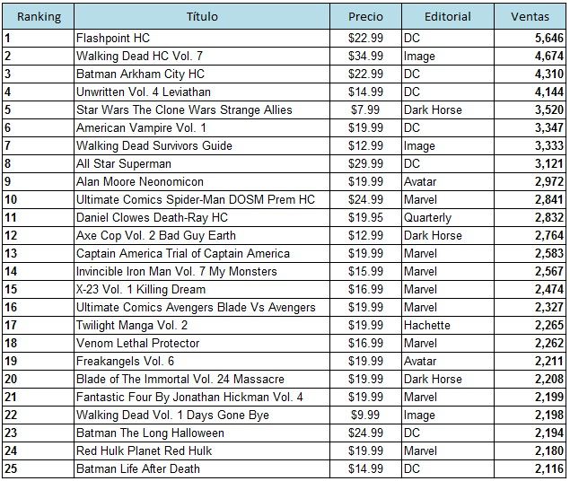 lista de ventas de recopilatorios: