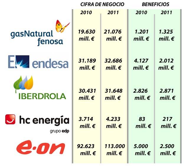 estructura de las companias: