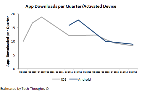 Android vs. iOS: App Downloads per Quarter