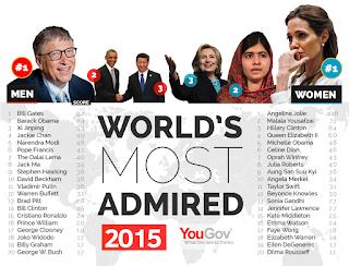 Daftar 20 orang teratas paling dikagumi 2015