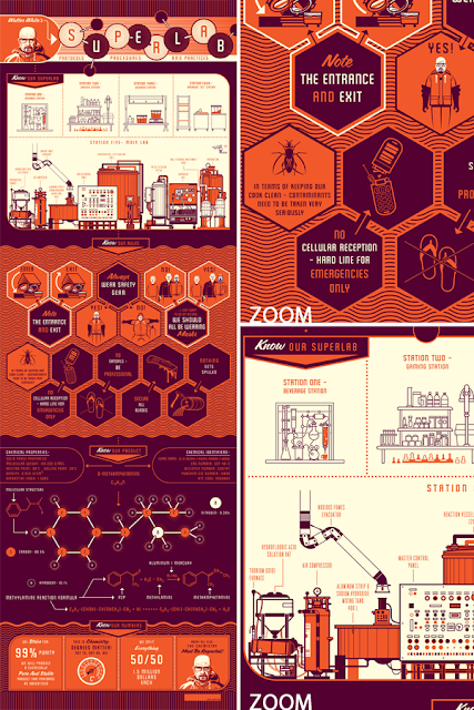 Breaking Gifs Limited Edition Breaking Bad Screen Prints - The Superlab by Kevin Tong