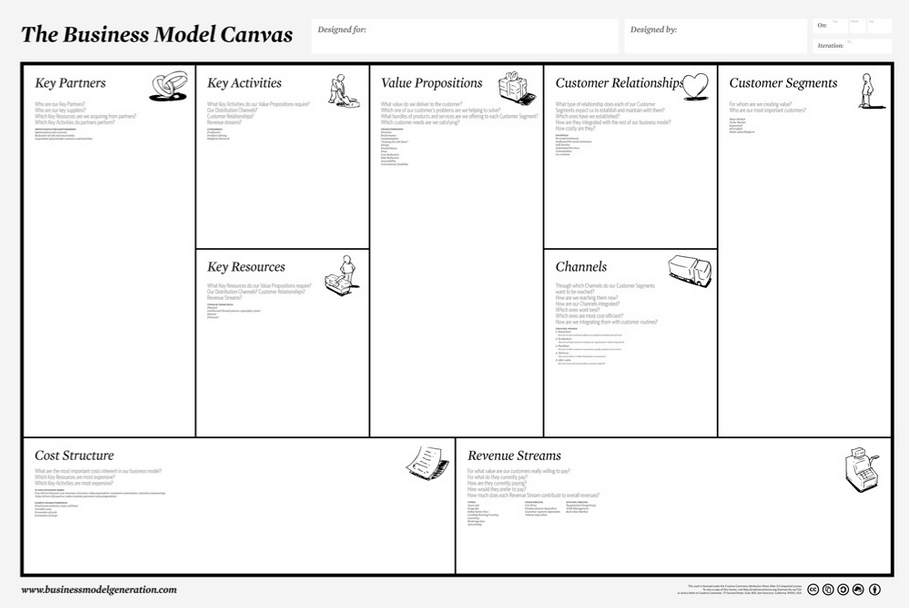 Business Model Canvas ... the end of a long road.