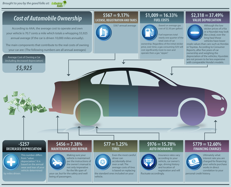 True Cost Of A Car Loan