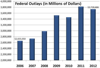 Congress Gets Wealthier During Econ Depression - chart 2