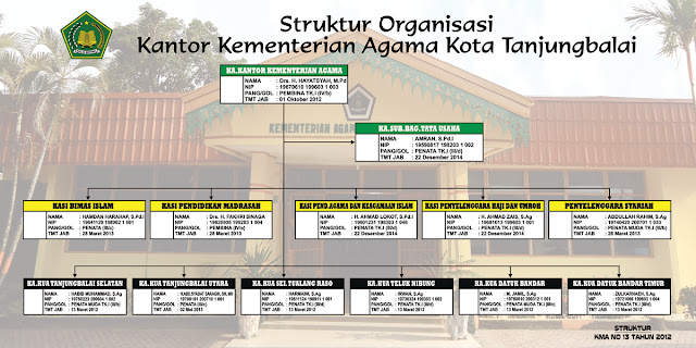 Struktur Organisasi Kantor Kemenag Kota Tanjungbalai