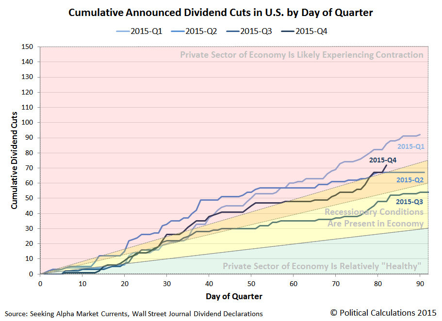 Cumulative Number of U.S. Companies Announcing Dividend Cuts by Day of Quarter in 2015, Snapshot on 2015-12-21