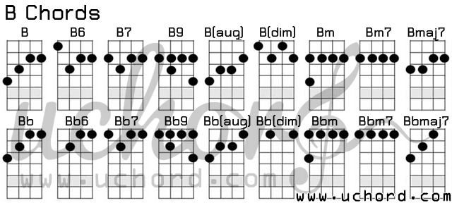 ตารางอูคูเลเล่ คอร์ด B - Ukulele B-Chords Chart