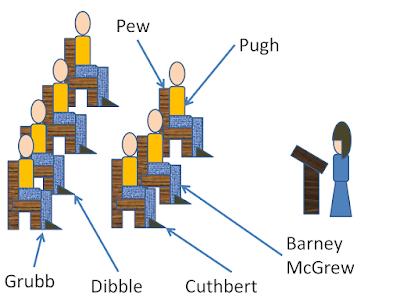 Pew, Pugh, Barney McGrew, Cuthbert, Dibble, Grubb