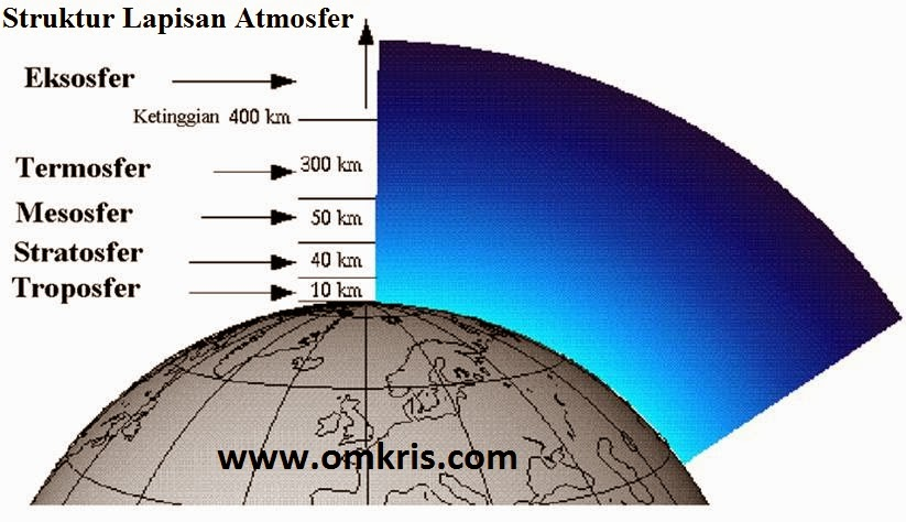 Struktur Lapisan Atmosfer.doc