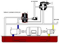 E-learning Sistem Hidrolik
