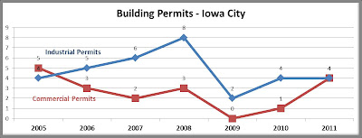 Building Permits in Iowa City