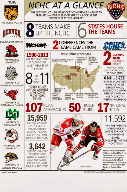 NCHC: League At A Glance