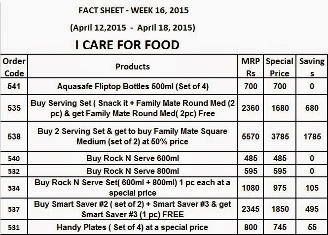 FactSheet Week16 Tupperware 2015