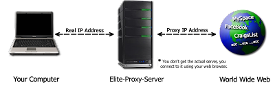 http://4.bp.blogspot.com/-KP8-Eeu8J_8/TzTpMBWk9SI/AAAAAAAAAOs/sNrYCONCfO8/s1600/elite-proxy-server-diagram.png