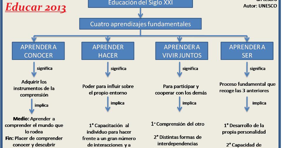 Maestros y maestras eficientes los 4 pilares de la educaci n for Educacion para poder