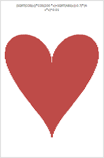 heart plot in Excel