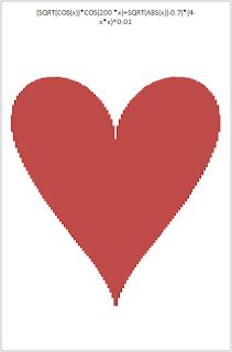 heart plot in Excel