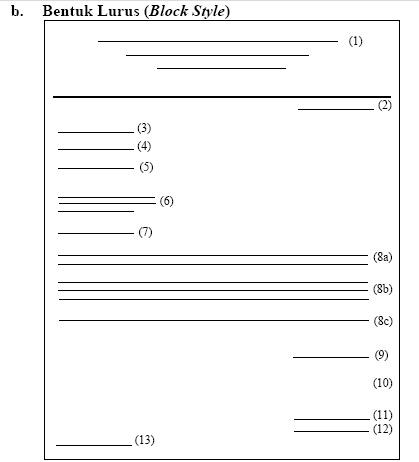 Bentuk bagian surat dkc 1134 kota pekalongan instansi lembaga di jajaran gerakan pramuka seringkali menggunakan bentuk ini perbedaan dengan full block style ada pada letak tanda tangan penganggung altavistaventures Image collections
