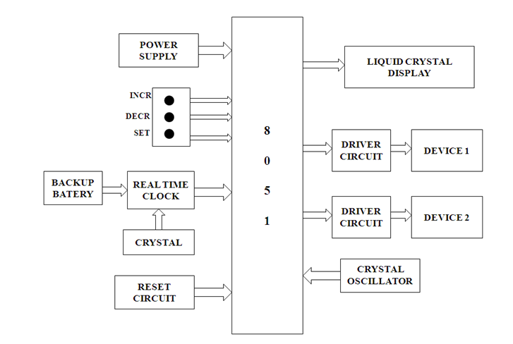 IMPLEMENTATION OF SLEEPING TIMER FOR TV AND MUSIC SYSTEMS FOR POWER SAVING Projects