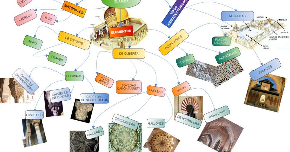 El blog de sociales de la merced mapa mental de la for Blog de arquitectura