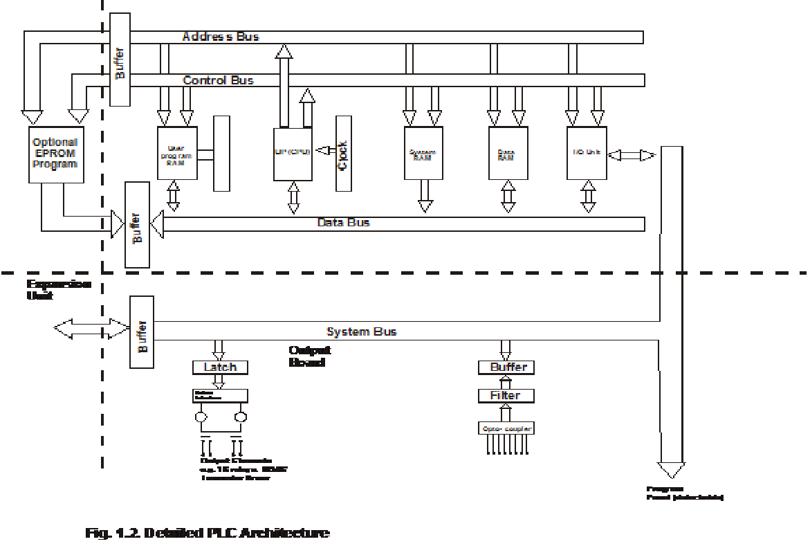 scada architecture block diagram scada get free image about wiring diagram