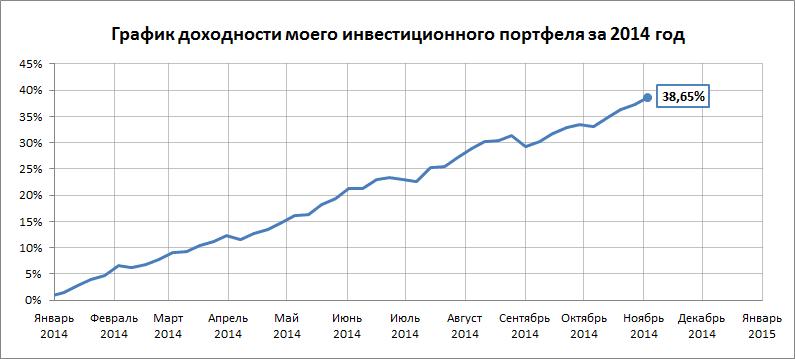 График доходности на 03.11.14 - 09.11.14