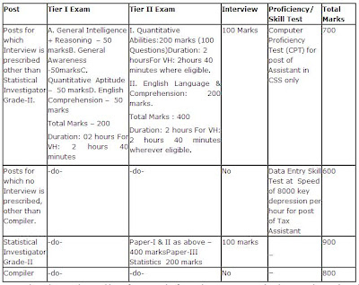 SSC CGL Exam 2013 Syllabus & Exam Pattern / Scheme