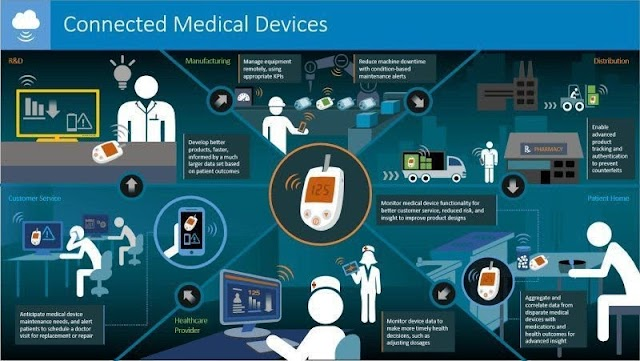 The connected medical devices - #IoT
