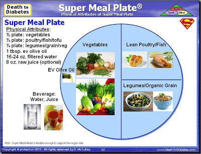 Super Meal Model and Super Meal Plate reverse Type 2 diabetes.