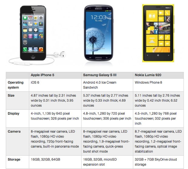 Perbandingan Hp terbaru iPhone 5 Galaxy s3 Lumia 920