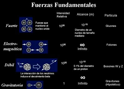 Resultado de imagen de Las fuerzas fundamentales