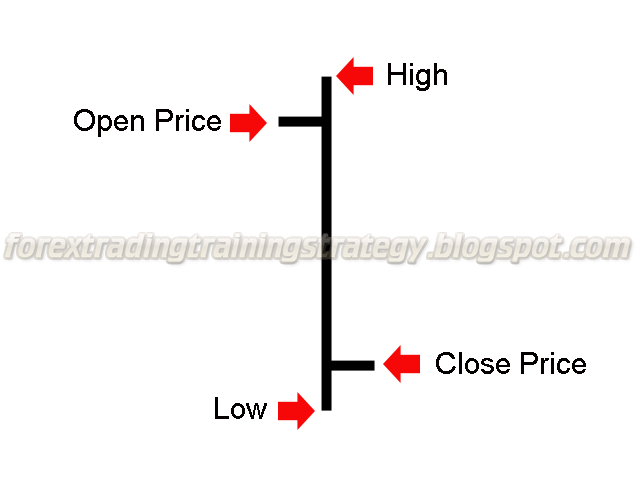 Open high low close trading strategy