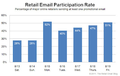 Click to view the Aug. 19, 2011 Retail Email Participation Rate larger