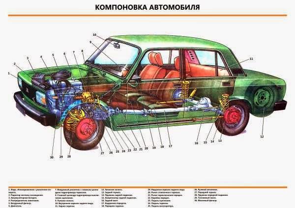 Рисунки по устройства автомобиля