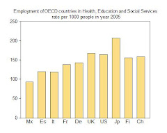 15. Employment in Social Services in OECD countries: Europe, United States and Japan