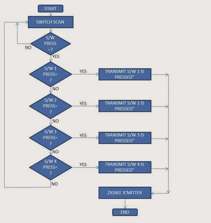Flowchart of Transmitter wireless data transfer pic18f4620 and mrf24j40ma zigbee engineering project report