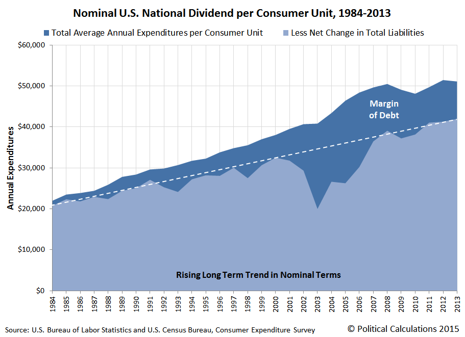 Nominal U.S. National Dividend per Consumer Unit, 1984-2013