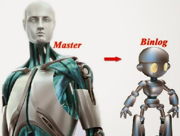 Video tutorial Réplication MySQL Master-Slave