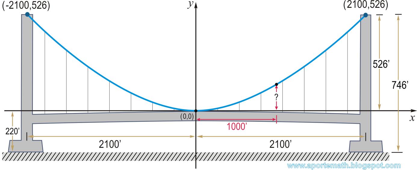 Con base en estos datos podemos encontrar el valor de \(a\) en \(y ...