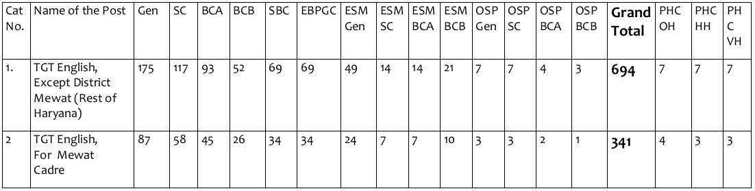 hssc recruitment 2015