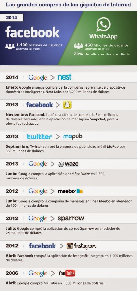 cronologia_compra_facebook_whatsapp