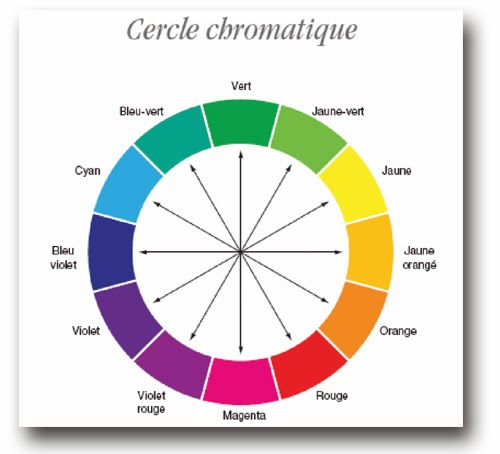 Filigranne le cercle chromatique - Le cercle chromatique ...