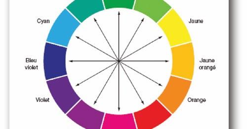 filigranne le cercle chromatique. Black Bedroom Furniture Sets. Home Design Ideas