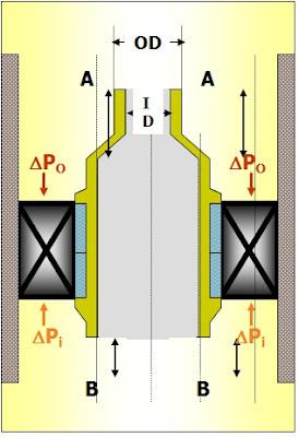 efecto piston en un packer o empacadura de pozo petrolero