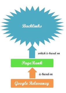 """<img src=""""Backlinksadvantage.jpg"""" alt=Backlinks work to your advantage"""">"""