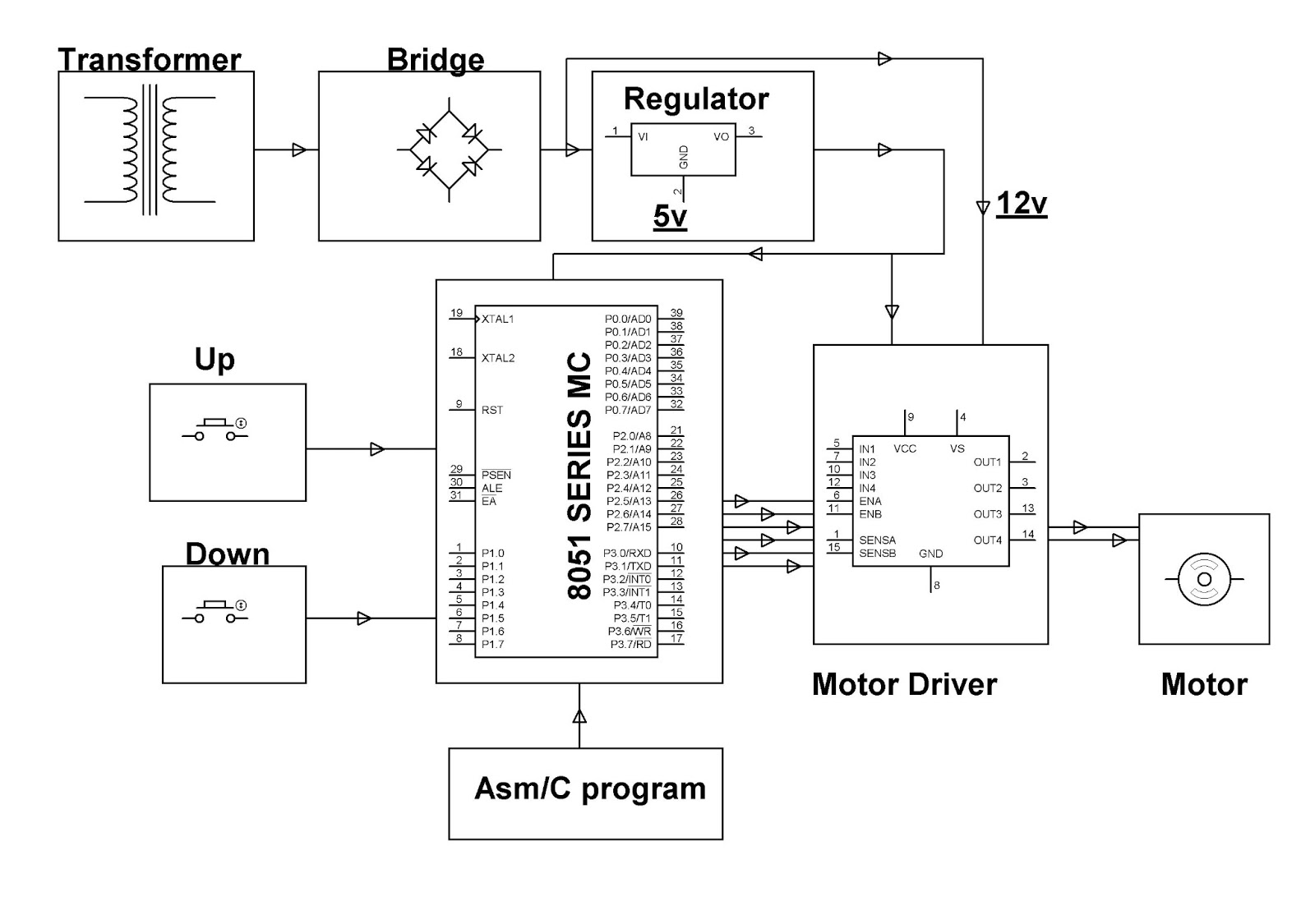 Electronics Project Malaysia Speed Control Unit Designed For A Dc Driver Circuit Motor Ic Is Interfaced To The Microcontroller Receiving Pwm Signals And Delivering Desired Output Of Small