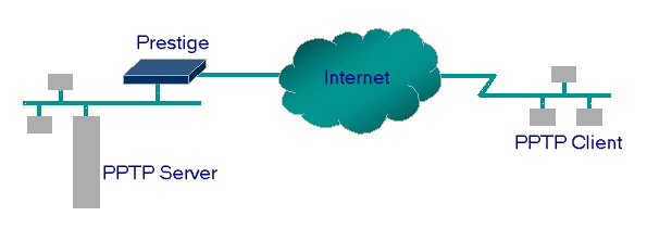 Cara Setting PPTP di Windows XP